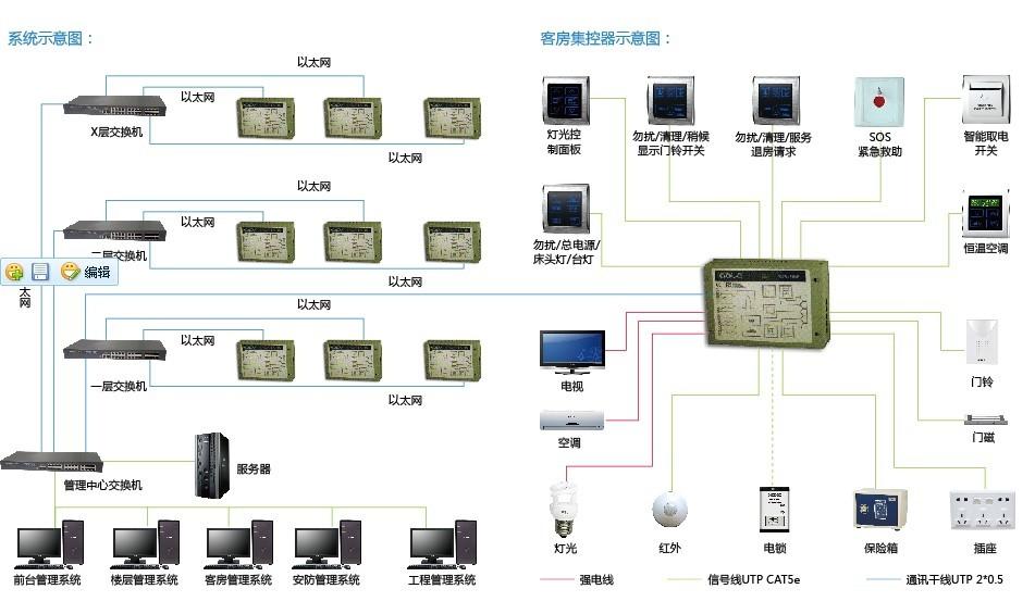客房智能控制器(rcu)特点 1,采用先进的模块化设计,配置异常灵活.